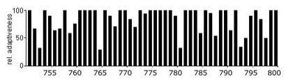 Codon Usage Analysis