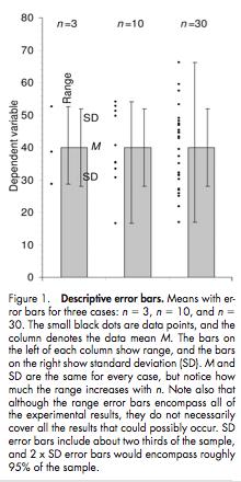 Error Bars in Biology