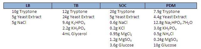 recipes-for-LB-SOC-TB-PDM-media