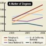 The Chinese are Coming... to Grad School