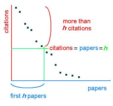 h-index_plot