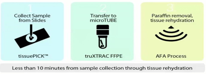 obtain_ngs-grade_quality_extract_purify_&_fragment_nucleic_acids_from_ffpe_tissue_with_the_covaris_process_1