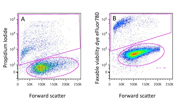 Viability dyes for flow cytometry its not just a matter of life bitesizeviability 1 ccuart Image collections