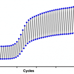 Detecting Signal in qPCR: From DNA Binding Dyes to BHQ Probes