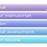 from_submission_to_print_getting_the_best_out_of_the_peer-review_process