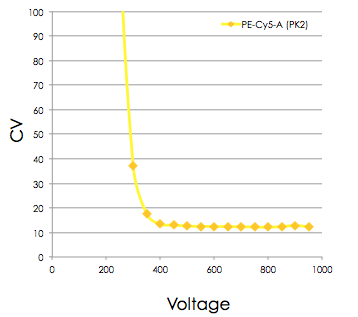 Setting Voltages for Optimal Sensitivity