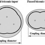 Illustrated Optical Fiber Glossary (F –M)