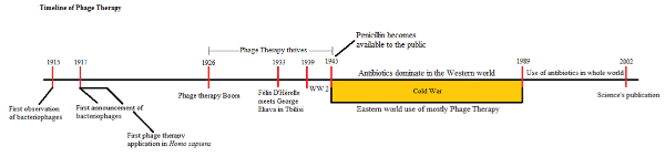 Figure 1. Timeline of Phagebiotic Discovery and Use