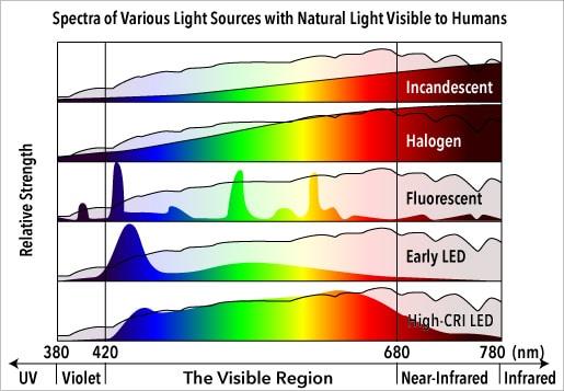 spectraoflightsources