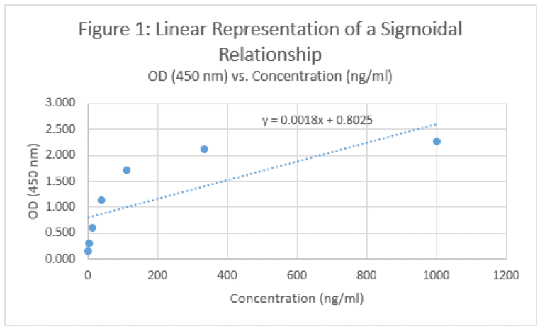 An Exploration of the Sigmoidal Curve – Math for the Rest of Us