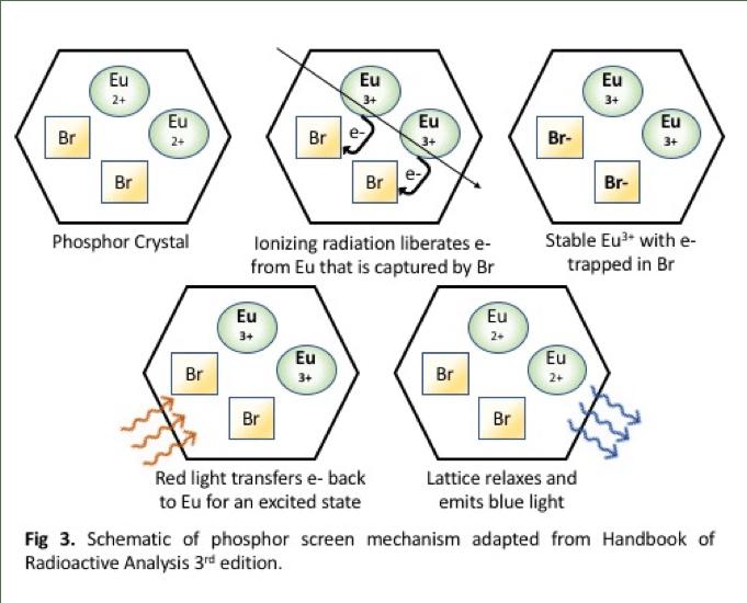 How it Works: Storage Phosphor Screen