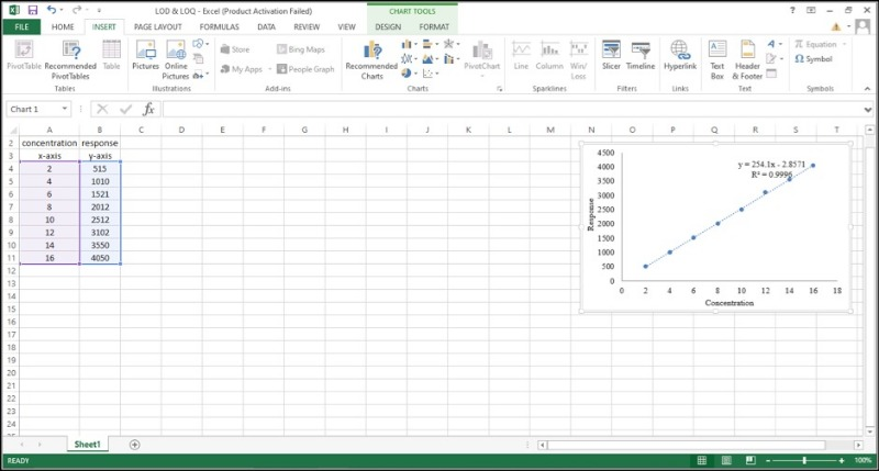 Image of standard curve for determining LOQ and LOD in Excel