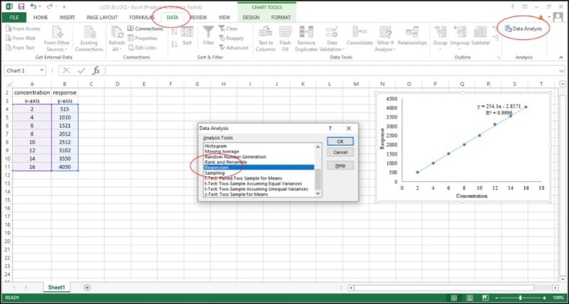 Image of regression analysis for determining LOQ and LOD in Excel