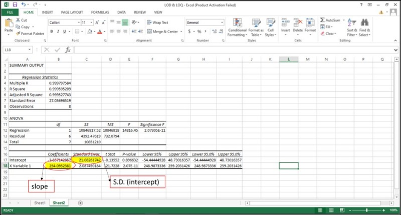 Image of output of regression analysis for determining LOQ and LOD in Excel