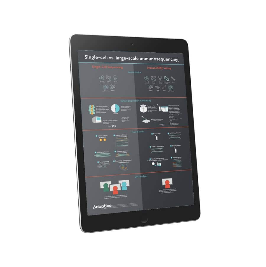 Large-scale vs. single-cell immunosequencing Poster on tablet